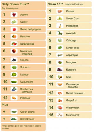 Foods to eat and avoid based on pesticide level