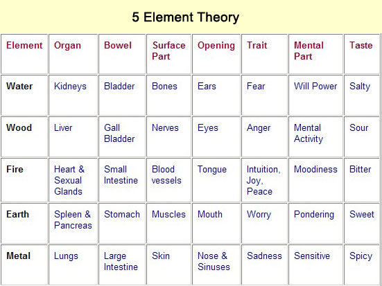 5 Element Theory Matrix